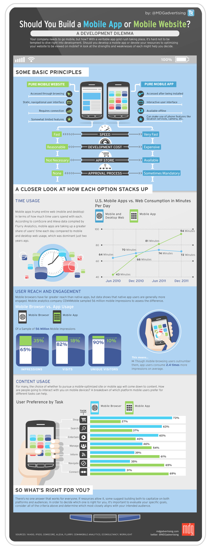 App of mobiele site [Infographic]