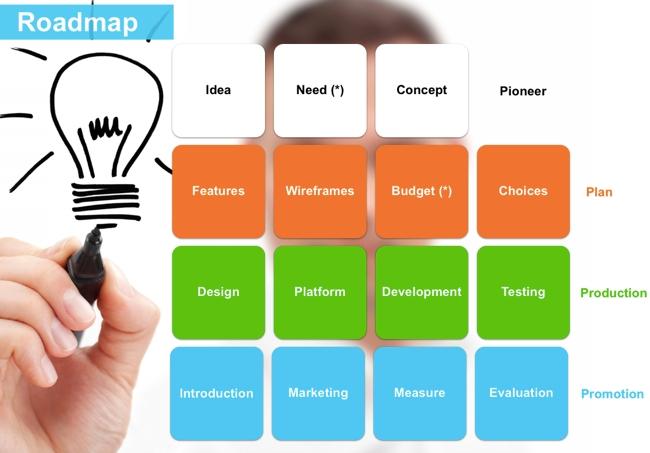 app roadmap