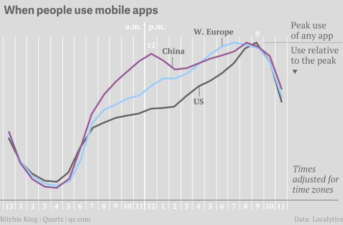 App usage by time
