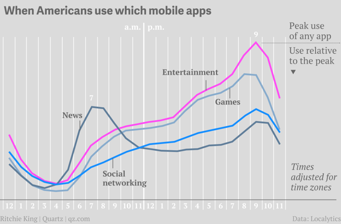 App usage by category