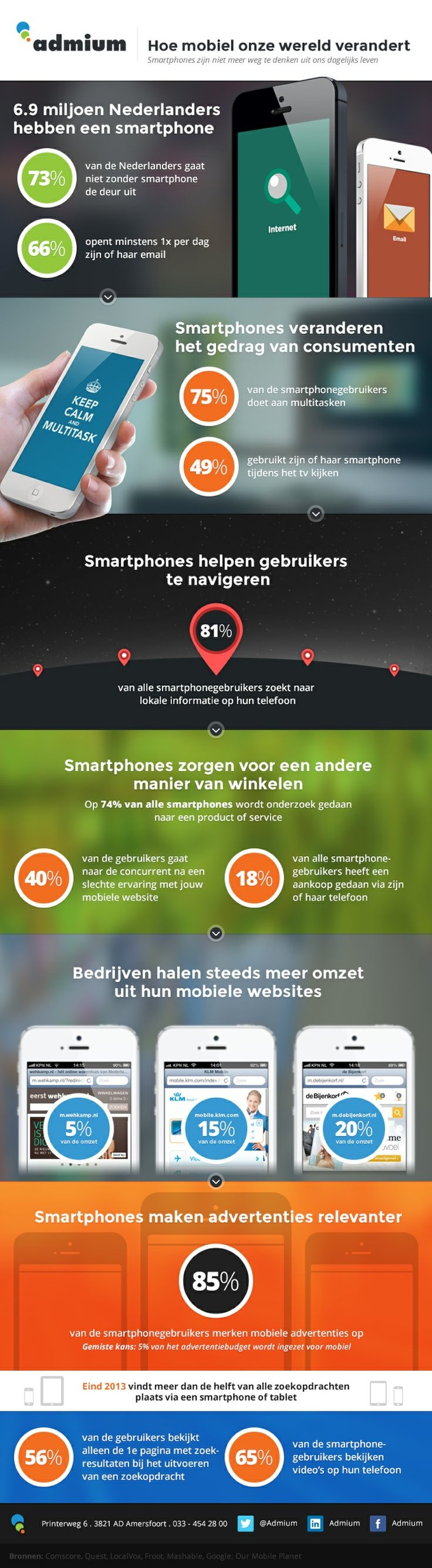 Infographic m-commerce