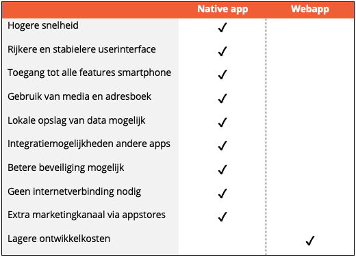 Native app vs webapp